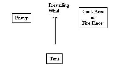 Campsite Layout showing wind direction